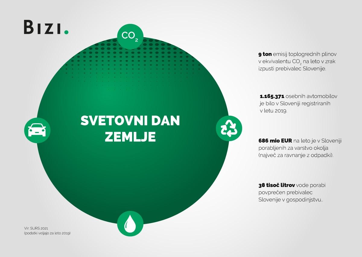 Danes je Svetovni dan Zemlje