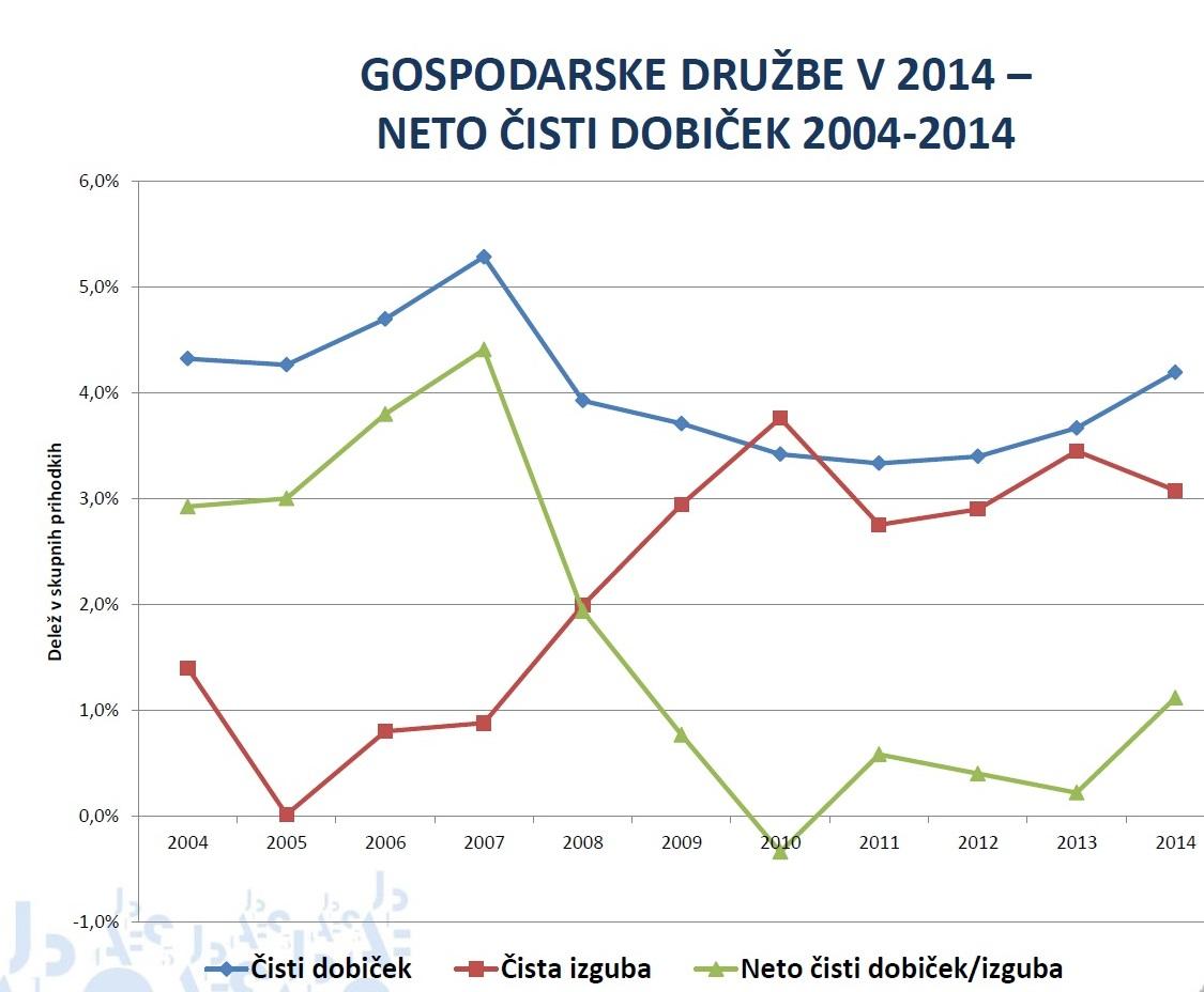 Gospodarske družbe so v letu 2014 pomembno izboljšale rezultate