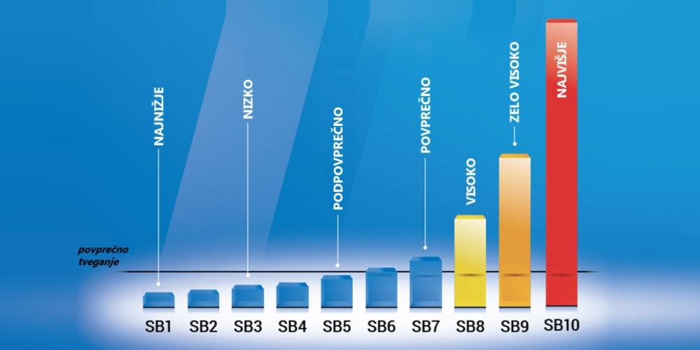 Večja podjetja s preračunanimi bonitetnimi ocenami